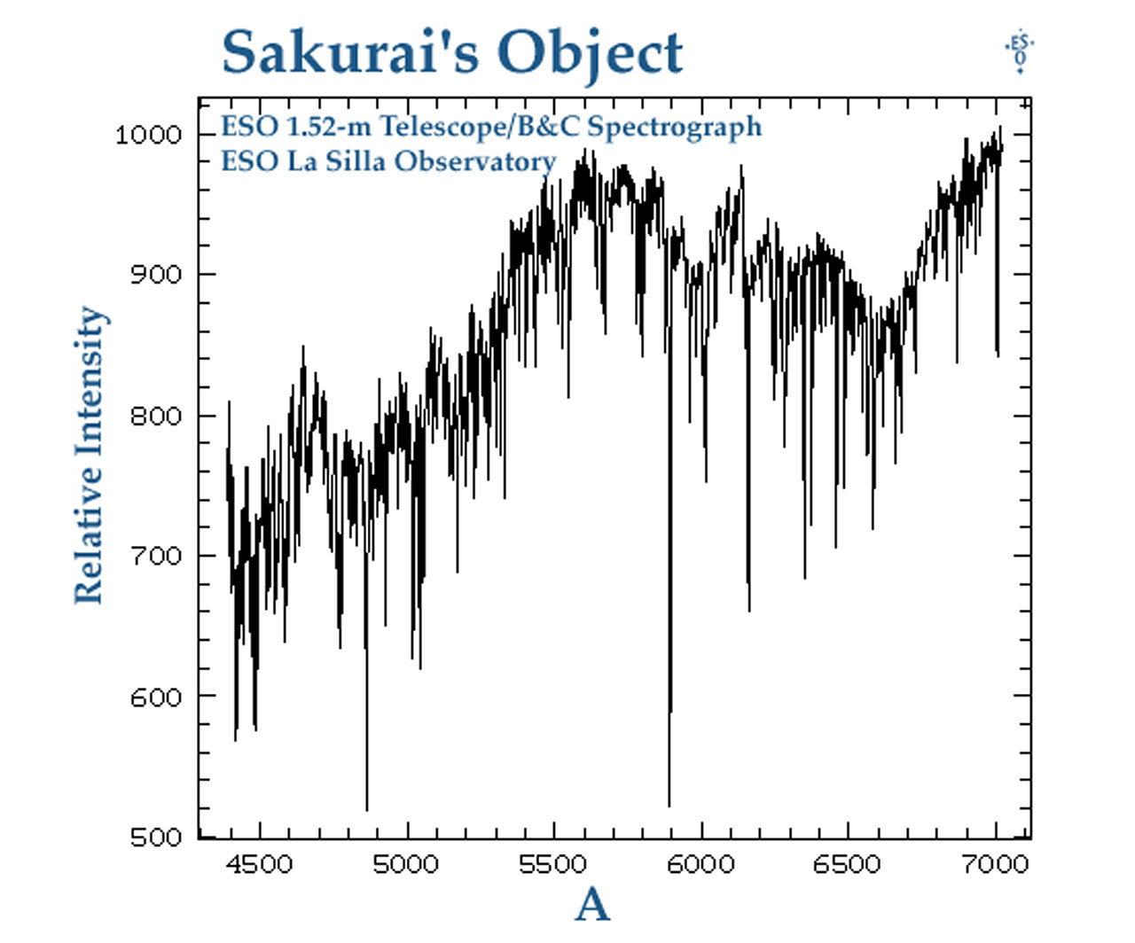 The Spectrum of Sakurai's Object