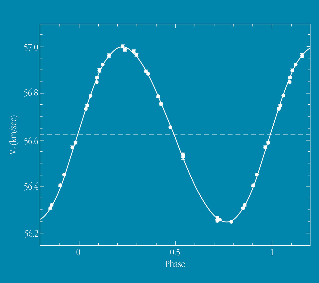 Radial Velocity Curve of Gliese 86