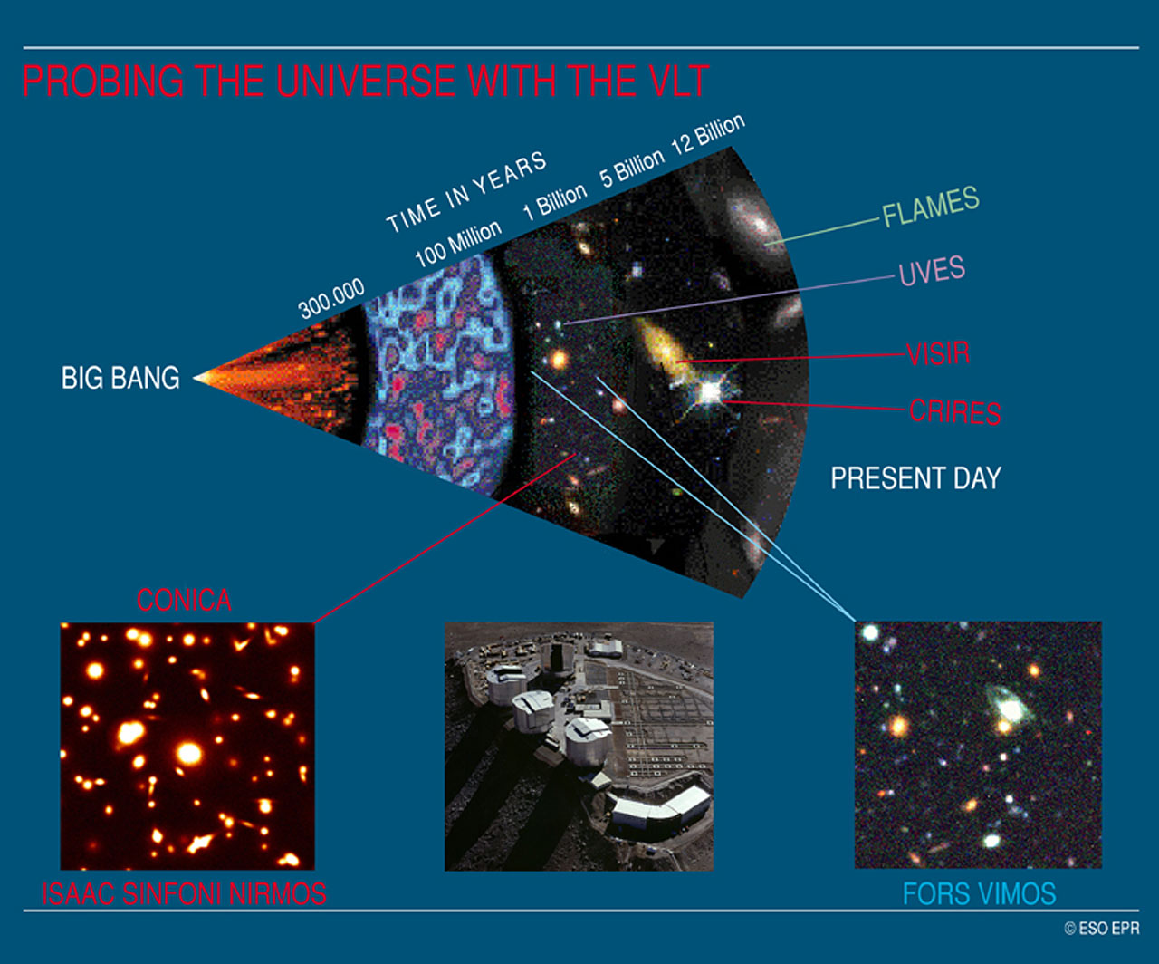 From the Big Bang to the Present