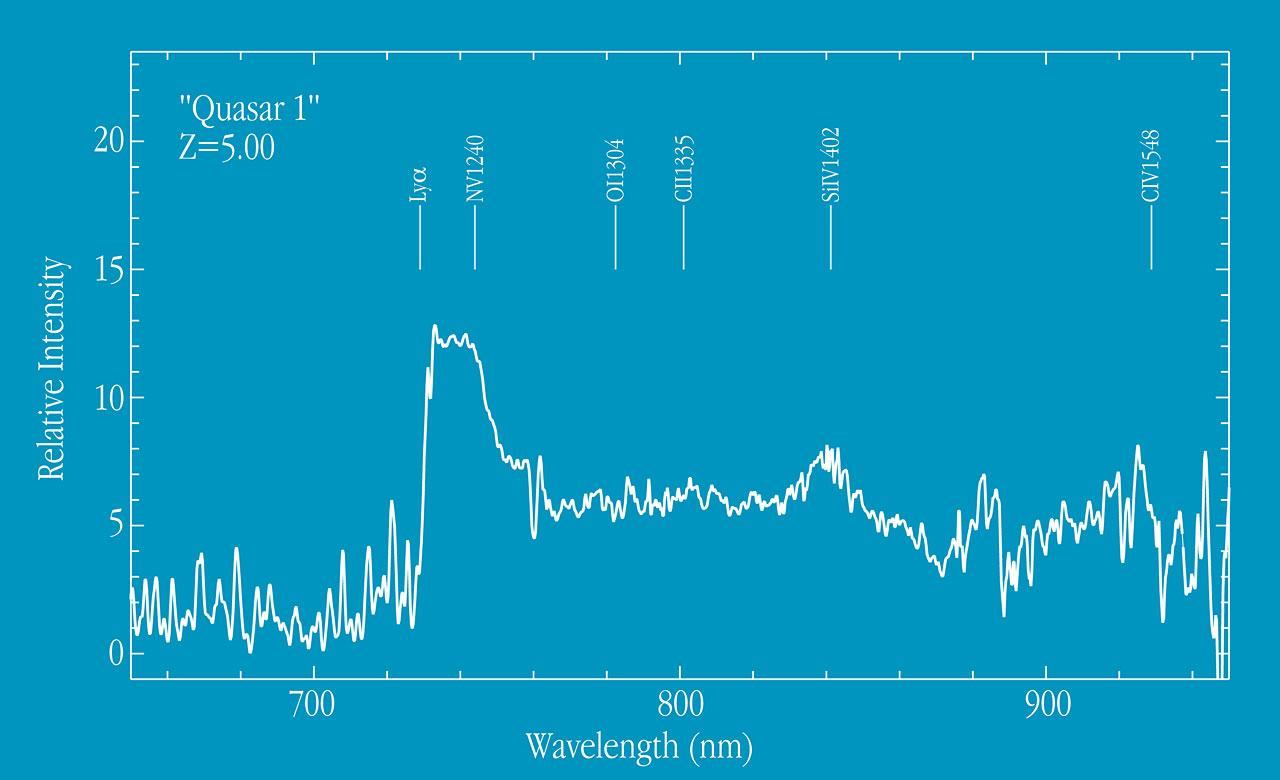 Spectrum of Quasar at Z=5.00
