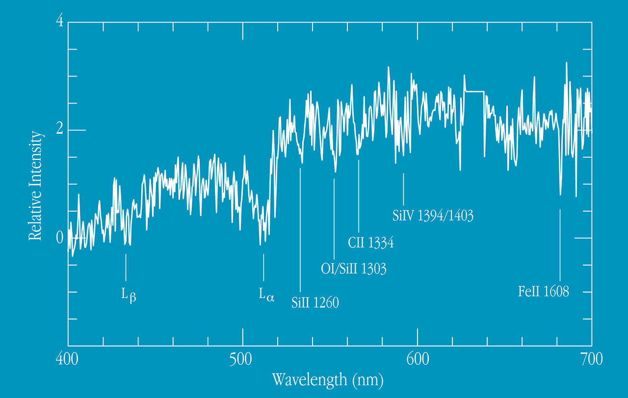 Spectrum of Arc in Cluster 1ESO657-558 (z=3.23)