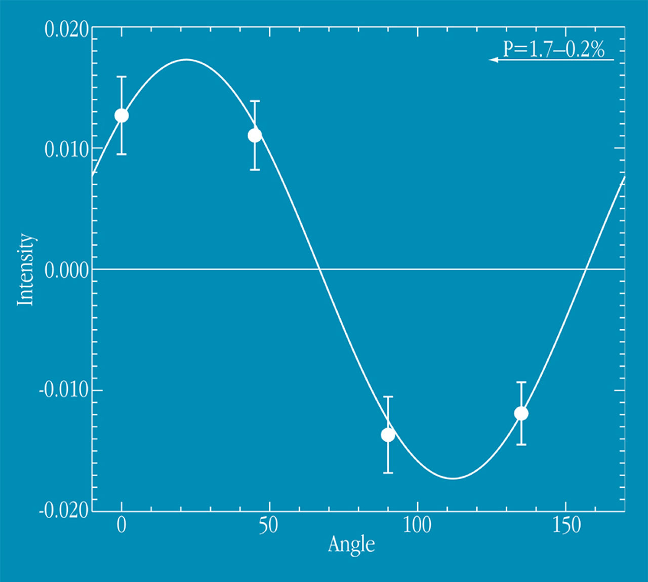 Polarization in GRB 990510