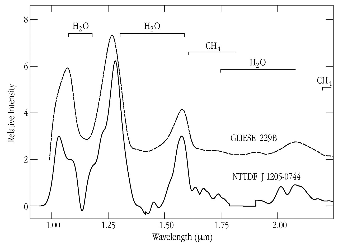 Spectrum of Methane Brown Dwarf