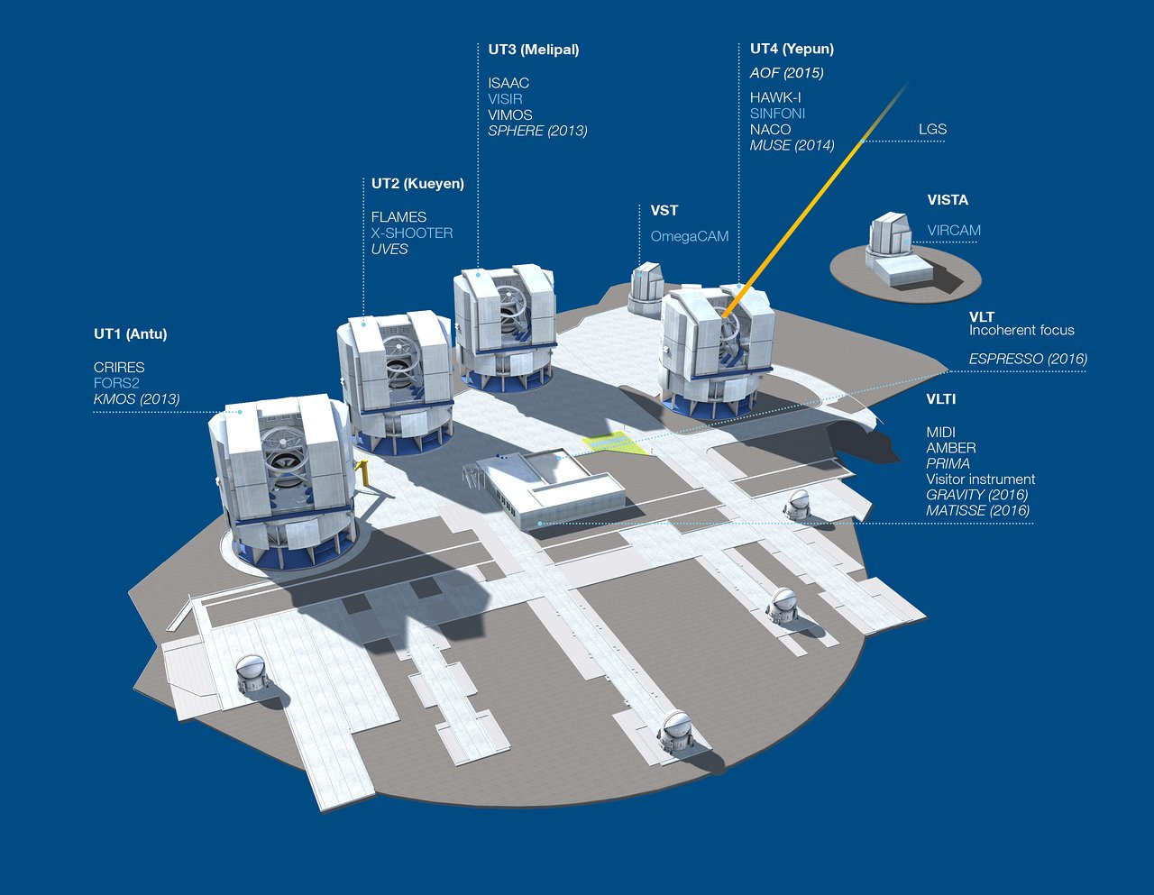 Diagram of the VLT