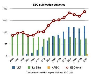 ESO publication statistics by year