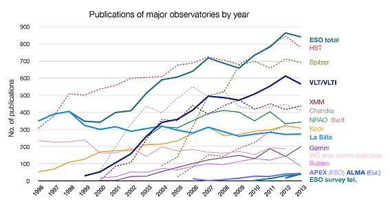 Number of papers published using observational data from different observatories