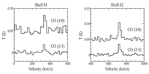 CO emission spectra for Centaurus A