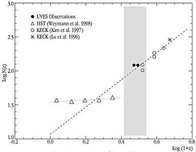 Number-density Evolution of Lyman-alpha Line