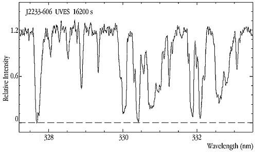 Lyman-alpha Forest in HDF-S Quasar J2233-606