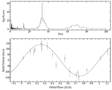 The velocity curve of star from GRS 1915+105 binary system