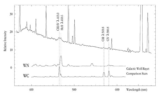 Spectrum of HII region -014+081 in NGC 4254