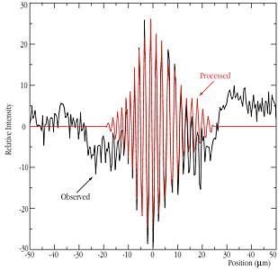 Interferometric fringes of the star GJ 887
