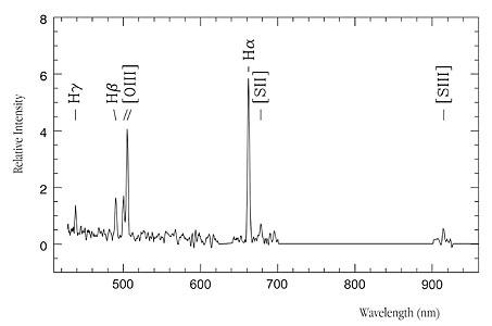 Spectrum of Virgo intracluster HII region