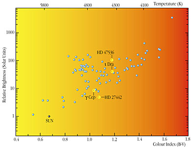 Stars Observed in the FEROS Programme (HR diagram)