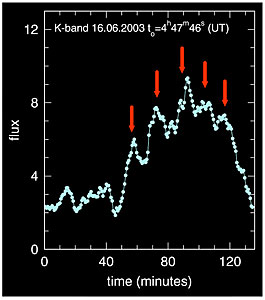 Near-Infrared Flare from Galactic Centre (Lightcurve)