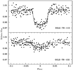 "Brightness ""Dips"" Caused by Two Transiting Exoplanets"