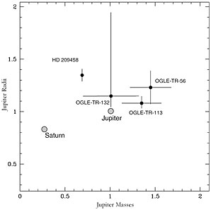 Properties of Known Transiting Exoplanets