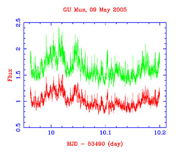 Light curves of the black-hole GU Muscae
