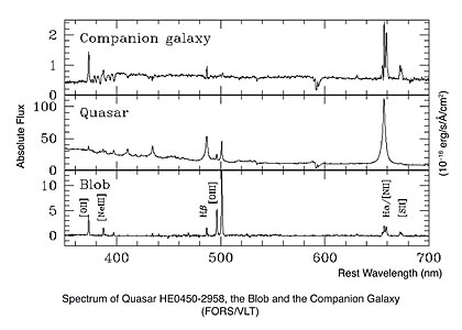 Spectrum of Quasar HE0450-2958, the Blob and the Companion Galaxy (FORS/VLT)