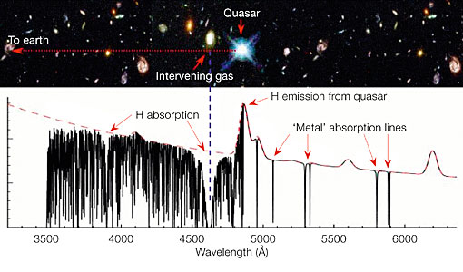Detecting Metals in Invisible Galaxies