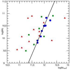 Dark Matter and Stellar Mass in Distant Galaxies