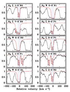 Molecular Hydrogen in Distant Galaxy