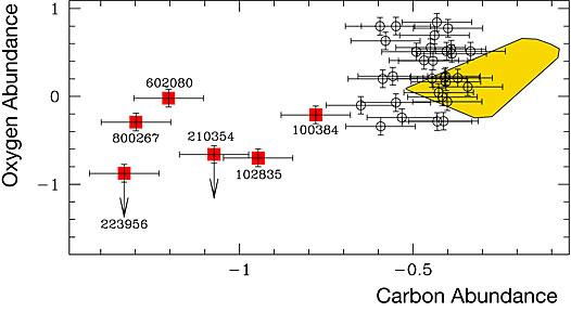 Oxygen and Carbon Abundances in Blue Straggler Stars