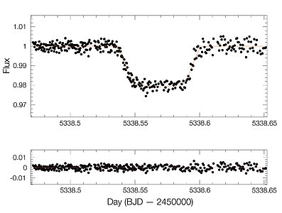 Light curve of exoplanet WASP-19b
