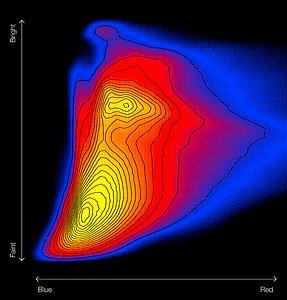 Colour–magnitude diagram of the Galactic bulge