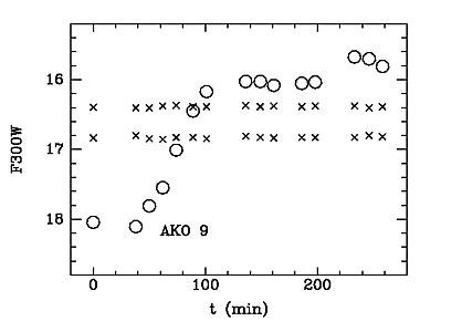 Light Curve of AKO 9 in 47 Tucanae