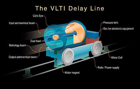 The VLTI Delay Line