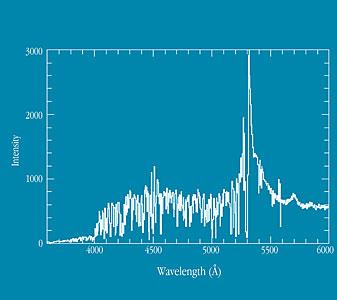 Spectrum of Quasar Q0103-260