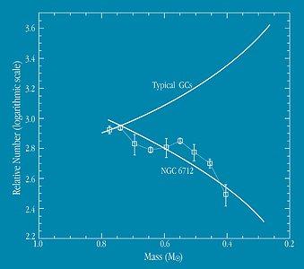 Mass Function of Globular Clusters