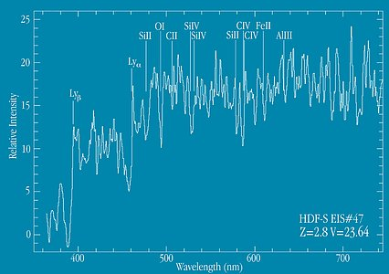 Spectrum of Distant Galaxy EIS 47