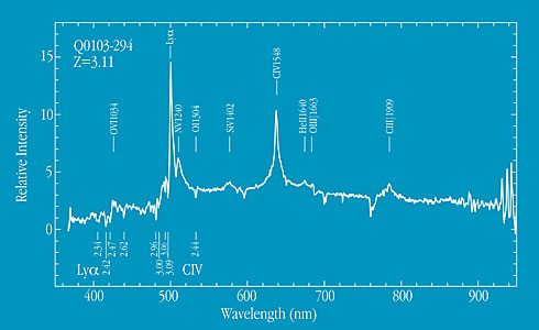 Spectrum of Quasar 0103-294 at Z=3.11