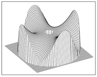 VLT Main Mirror Deformation (Four-fold Symmetry)