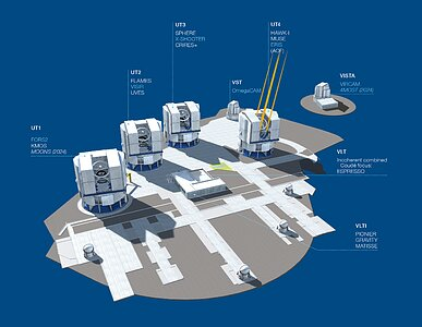 Paranal Observatory – Instruments (current)
