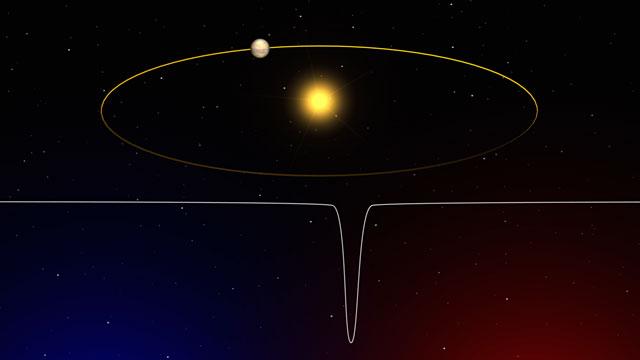 The radial velocity method