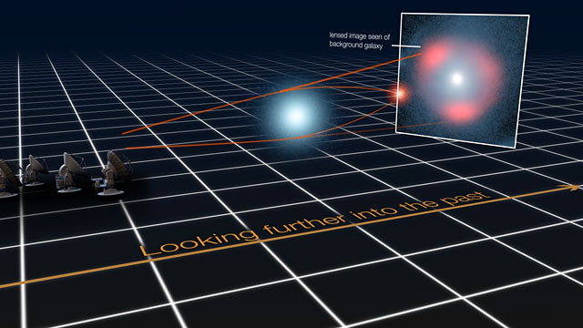 Gravitational lensing of distant star-forming galaxies (schematic)