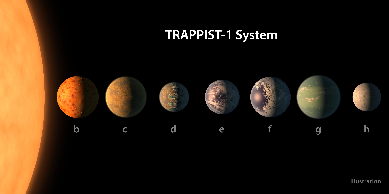 tailles planètes Trappist-1
