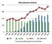 ESO publication statistics by year