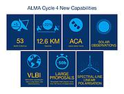 Beschreibung der wichtigsten neuen Möglichkeiten im vierten Zyklus der ALMA-Beobachtungen