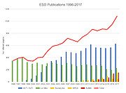 Number of papers published using observations from ESO facilities (1996–2017)