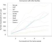 Vergleich von Veröffentlichungen auf der Basis von Daten verschiedener Observatorien
