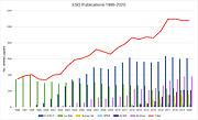 Anzahl veröffentlichter Papers basierend auf den Daten unterschiedlicher ESO-Observatorien (1996-2020)