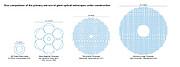 Größenvergleich zwischen dem ELT-Primärspiegel und anderen geplanten Großanlagen