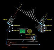 VLT interferometer principle