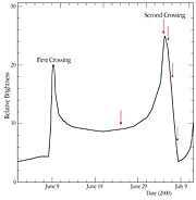 The light-curve of microlensing event EROS-BLG-2000-5