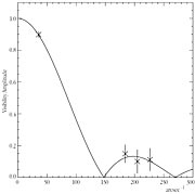 """Visibility Curve"" of the Star Psi Phoenicis"