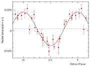 """Velocity curve"" of mu Arae"